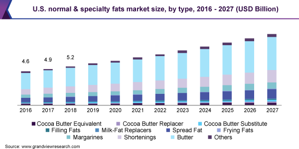 U.S. normal & specialty fats market size