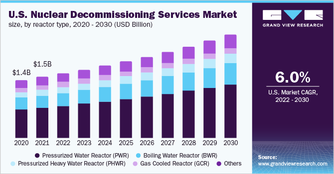 U.S. nuclear decommissioning services market, by reactor type, 2014 - 2025 (USD Billion)