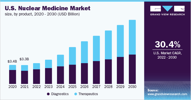 U.S. nuclear medicine market size, by product, 2013 – 2024 (USD Billions)