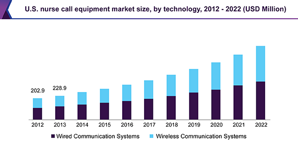 U.S. nurse call equipment market size, by technology, 2012 - 2022 (USD Million)