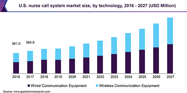 U.S. nurse call system market size, by technology, 2016 - 2027 (USD Million)