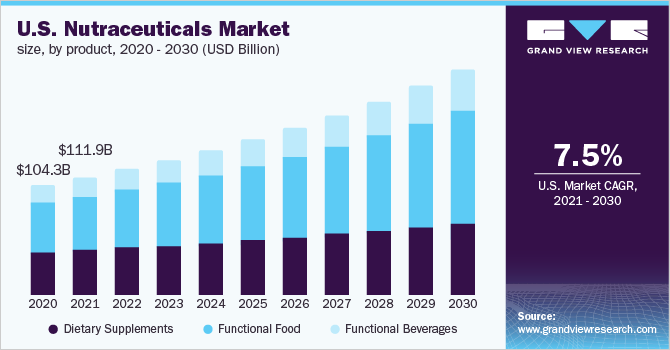 U.S. nutraceuticals market, by product, 2014 - 2025 (USD Billion)
