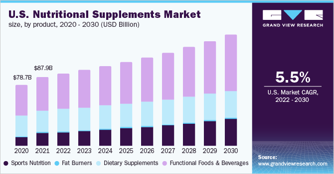 U.S. nutritional supplements market