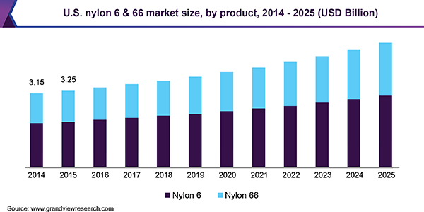 U.S. nylon 6 & 66 market size, by product, 2014 - 2025 (USD Billion)