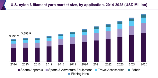 U.S. nylon 6 filament yarn market size, by application, 2014 - 2025 (USD Million)