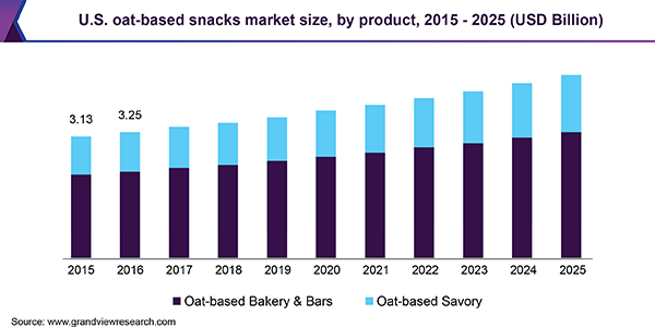 U.S. oat-based snacks Market