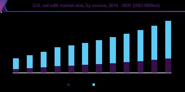 U.S. oat milk market size
