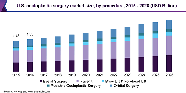 U.S oculoplastic surgery market size, by procedure, 2015 - 2026 (USD Billion)