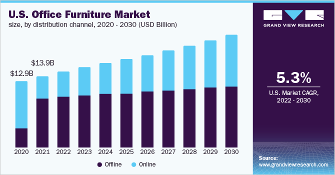 U.S. office furniture market size, by product, 2014-2025 (USD Billion)