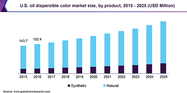 U.S. oil dispersible color market