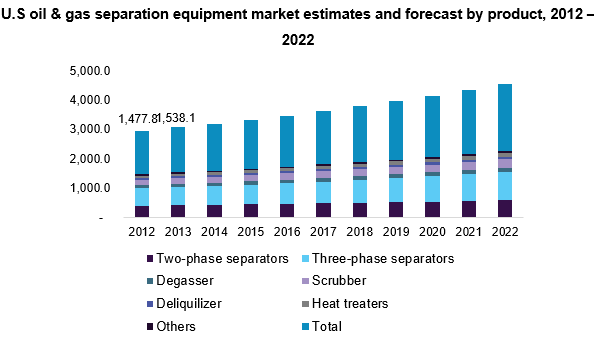 U.S oil & gas separation equipment market