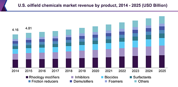 U.S. oilfield chemicals market