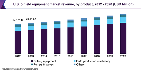 U.S. oilfield equipment market