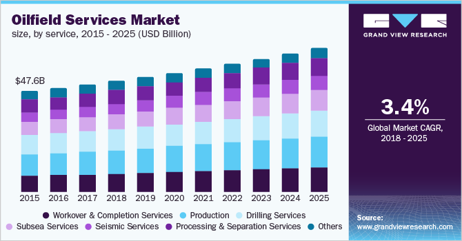 U.S. oilfield services market revenue, by service, 2014 - 2025 (USD Billion)