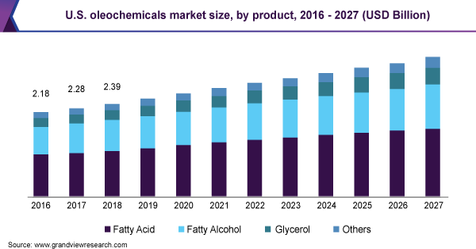 U.S. oleochemicals market