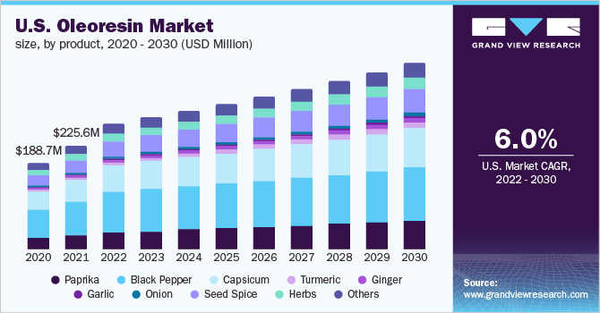 U.S. oleoresin market size, by product, 2014 - 2025 (USD Million)