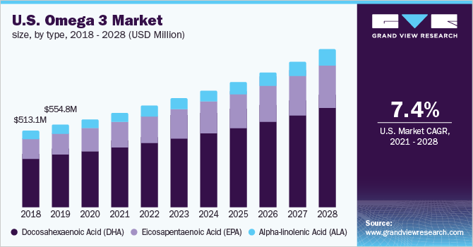U.S. omega 3 market size, by application, 2014 - 2025 (USD Million)