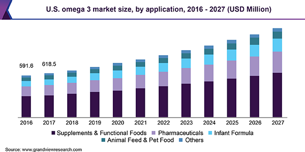 U.S. omega 3 market size, by application, 2016 - 2027 (USD Million)