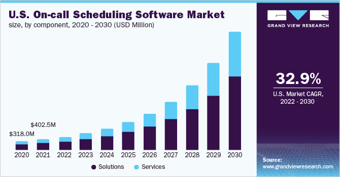 U.S. on-call scheduling software market size