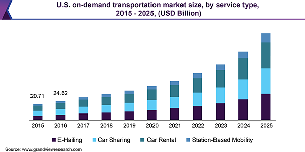 U.S. on-demand transportation market