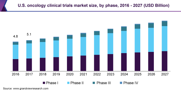 U.S. clinical trials market size