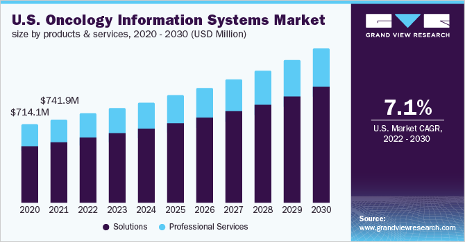 U.S. oncology information systems market size, by products & services, 2014 - 2026 (USD Billion)
