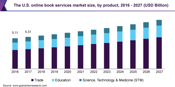 The U.S. online book services market size, by product, 2016 - 2027 (USD Billion)