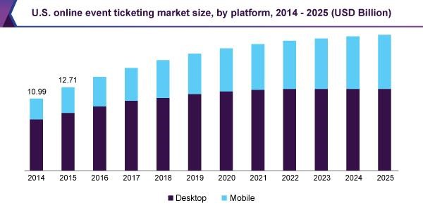 U.S. online event ticketing market