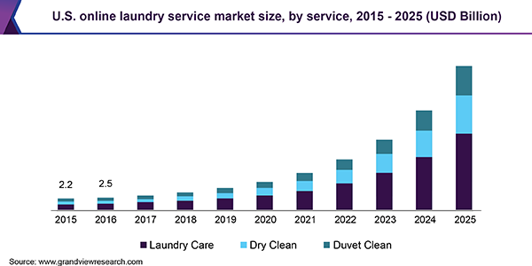 U.S. online laundry service market size, by service, 2015 - 2025 (USD Billion)