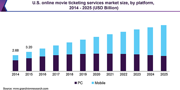 U.S. online movie ticketing services market size, by platform, 2014 - 2025 (USD Billion)