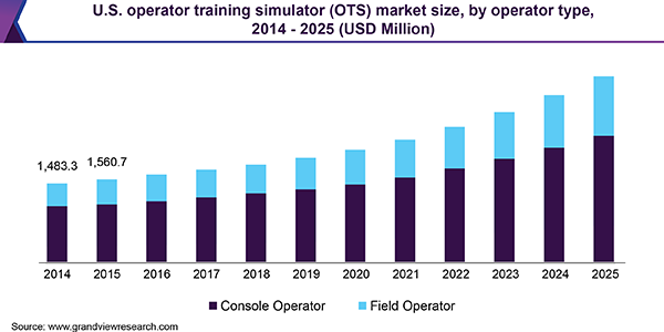 U.S. Operator Training Simulator (OTS) market size, by operator type, 2014 - 2025 (USD Million)