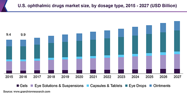 U.S. ophthalmic drugs market