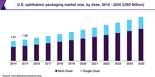 U.S. ophthalmic packaging market size, by dose, 2014 - 2025 (USD Billion)
