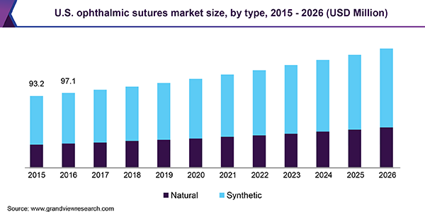 U.S. ophthalmic Sutures market size, by type, 2015 - 2026 (USD Million)