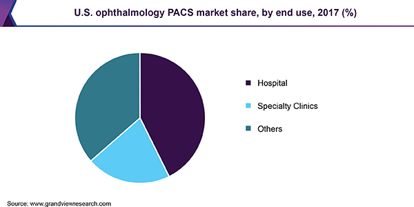 U.S. ophthalmology PACS market share