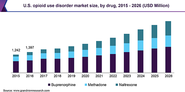 U.S. opioid use disorder market size, by drug, 2015 - 2026 (USD Million)