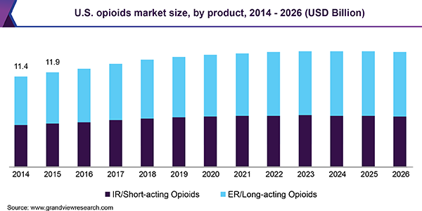 U.S. opioids market size, by product, 2014 - 2026 (USD Billion)