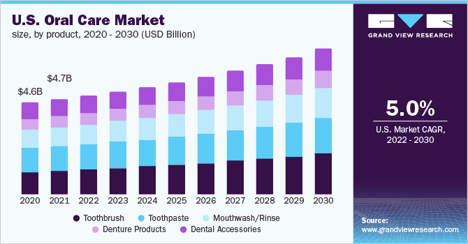 U.S. oral care market size, by product, 2016 - 2028 (USD Million)