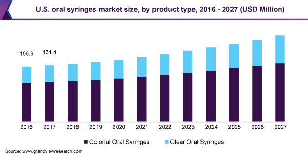 U.S. oral syringes market size, by product type, 2016 - 2027 (USD Million)