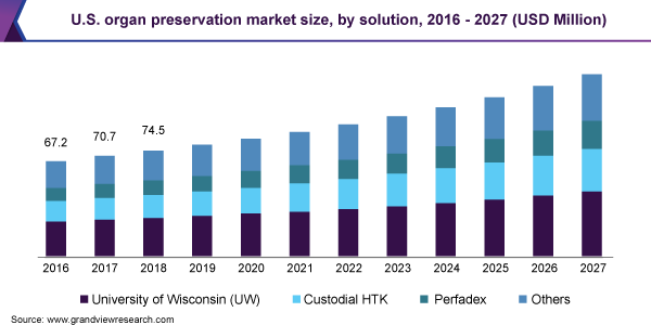 U.S. organ preservation market size, by solution, 2016 - 2027 (USD Million)
