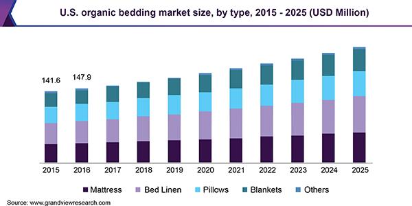 U.S. organic bedding market