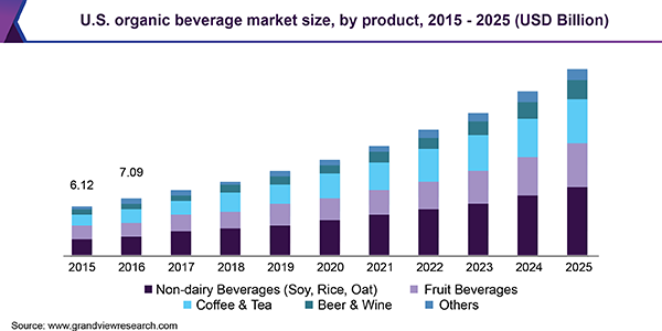 U.S.A-Organic-Beverage-Market-Size-By-Product
