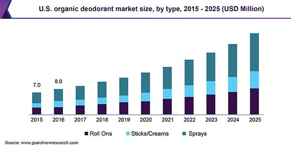 U.S. organic deodorant market