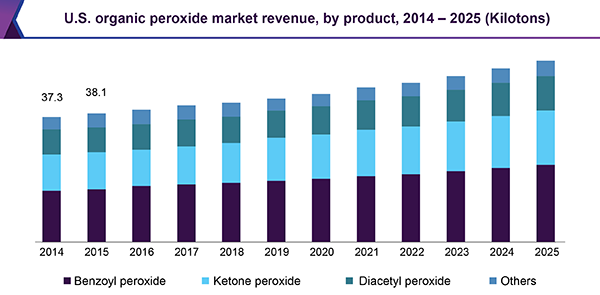 U.S. organic peroxide market revenue by product, 2014 - 2025 (Kilotons)