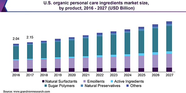 U.S. organic personal care ingredients market