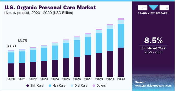 Organic Personal Care Market Size, Share | Industry Report, 2019-2025