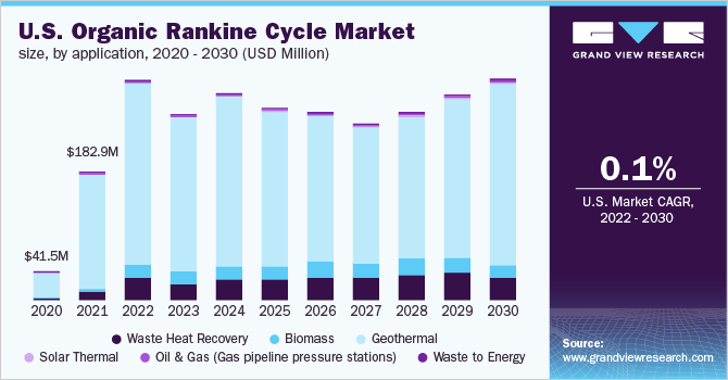 U.S. Organic Rankine Cycle Market