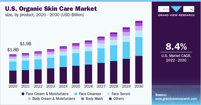 U.S. organic skin care market size, by product, 2012 - 2022 (USD Billion)
