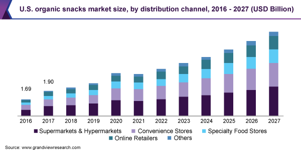 U.S. organic snacks market size, by distribution channel, 2016 - 2027 (USD Billion)