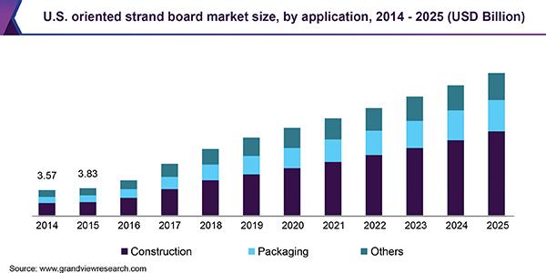 Oriented Strand Board Market Size Osb